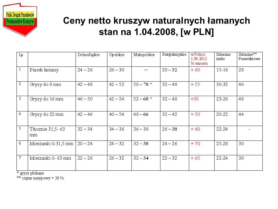 Ceny netto kruszyw naturalnych łamanych stan na 1.04.2008, [w PLN]